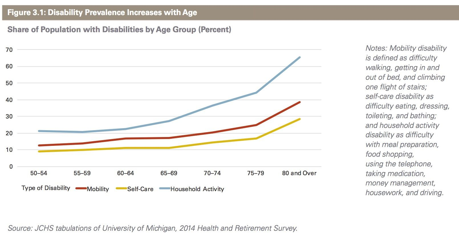 disability prevalence as you age