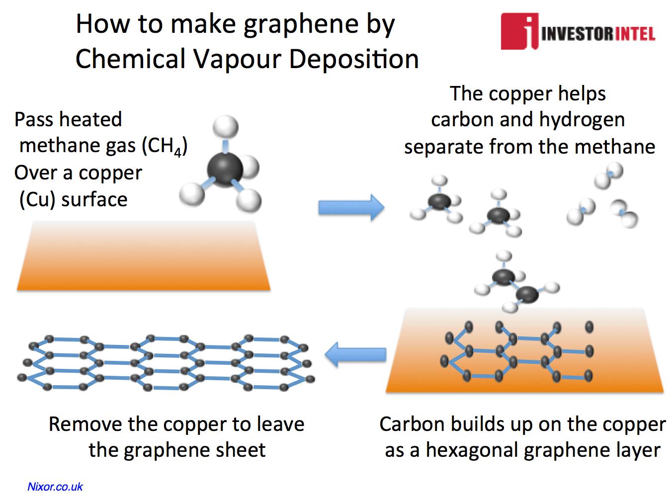 making graphene