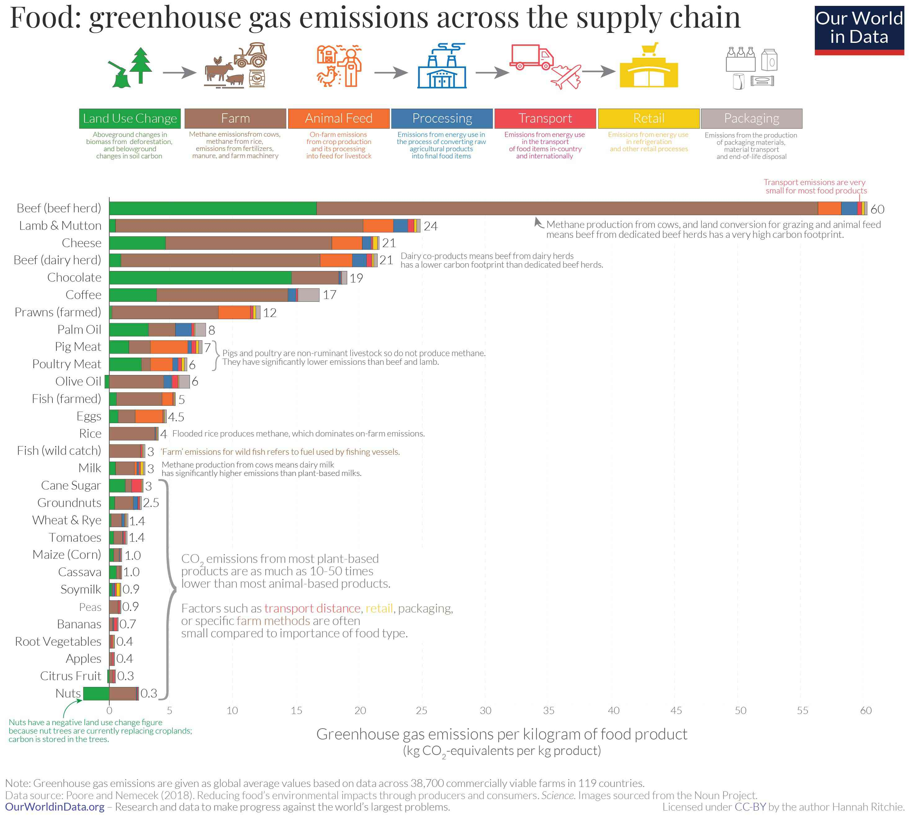 Greenhouse gas emissions from beef to nuts.