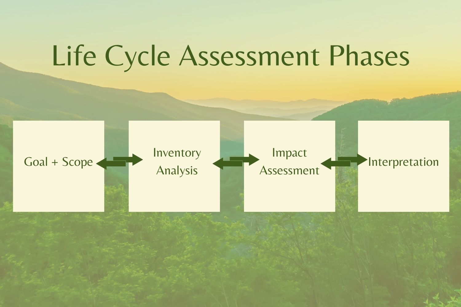 Info graphic of life cycle assessment phases