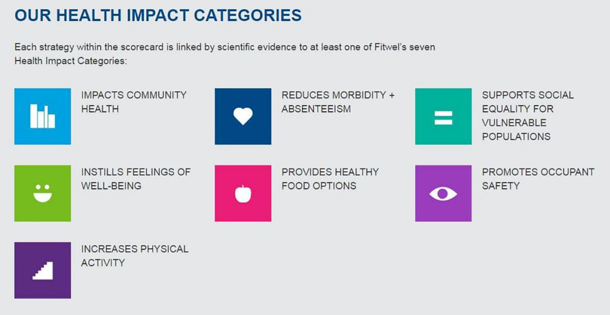 fitwell categories