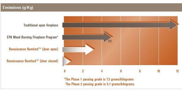 rumford fireplace efficiency chart