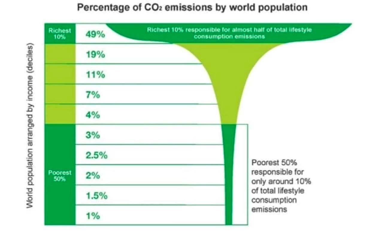 Oxfam distribution of emissions