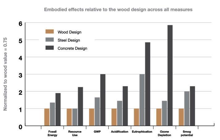 wood vs concrete