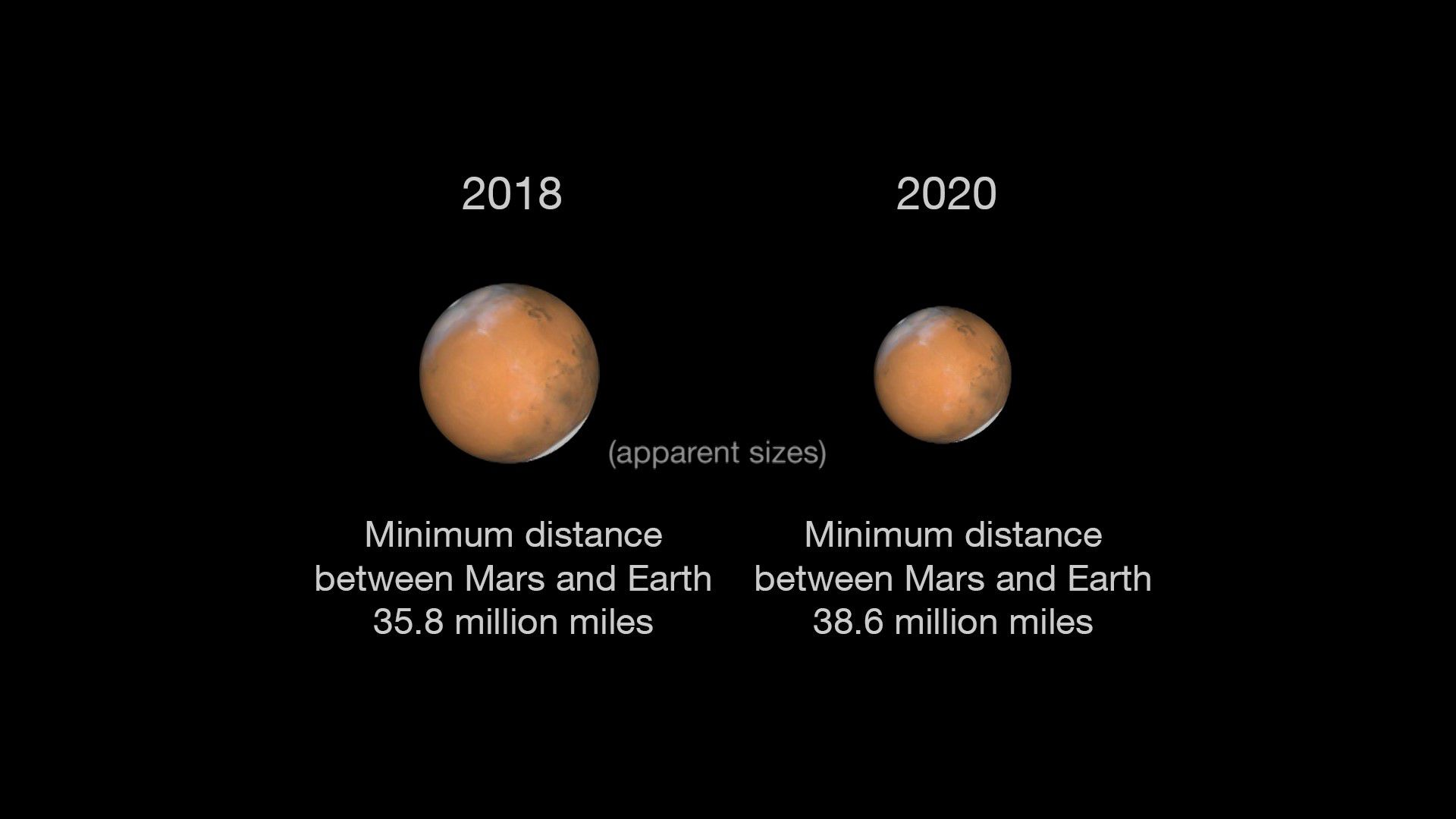 While 2020 will bring Mars almost as close as 2018, the size difference is dramatic.