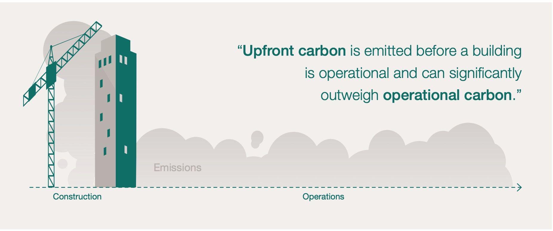 Upfront Carbon