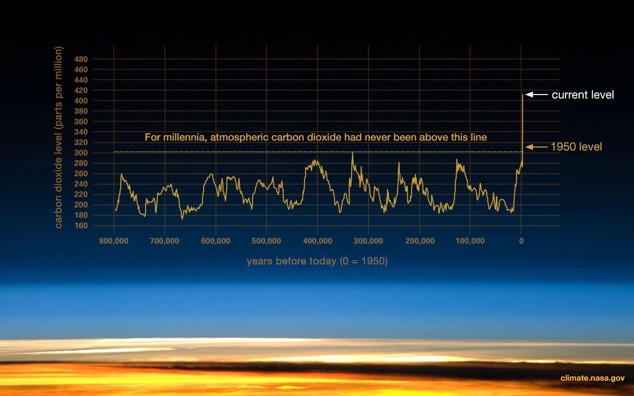 NASA graph of co2 pollution