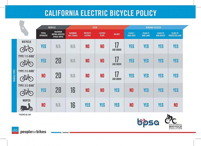 California bike rules