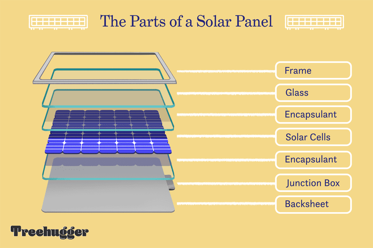 Parts of a solar panel illustration
