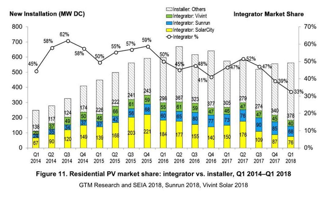 Solar installations bar chart