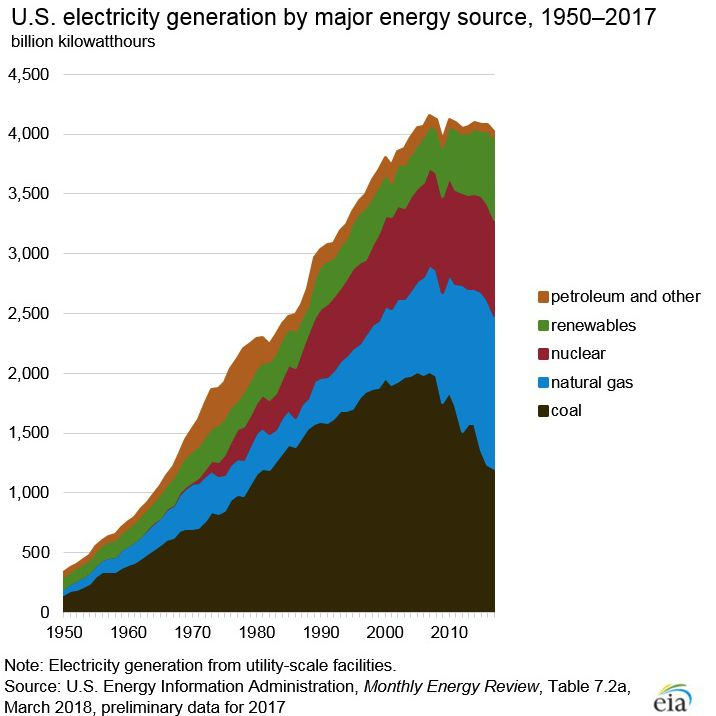 electric generation by source