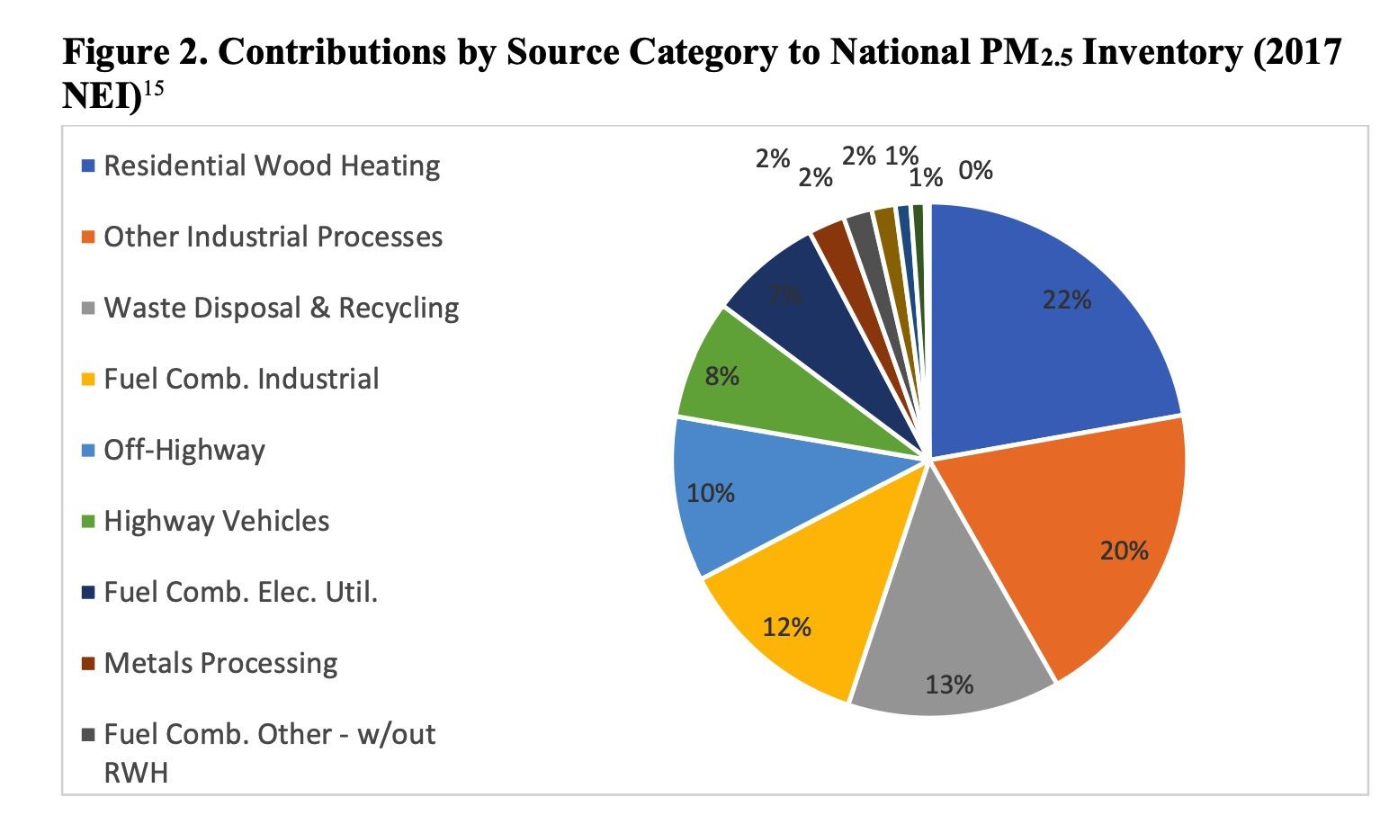 Sources of PM2.5