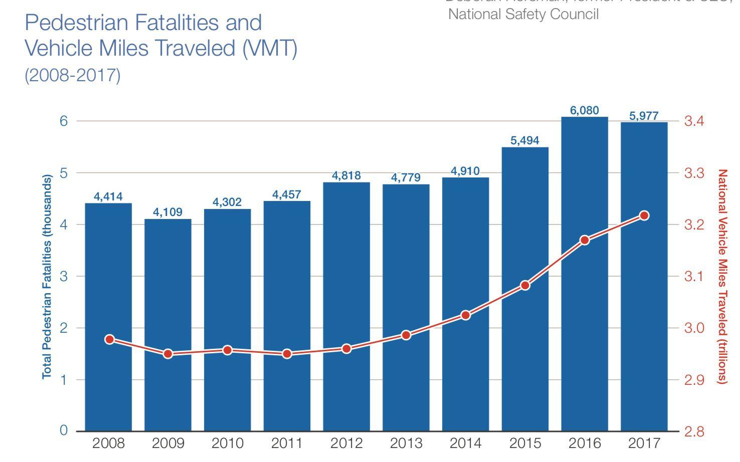 deaths increasing