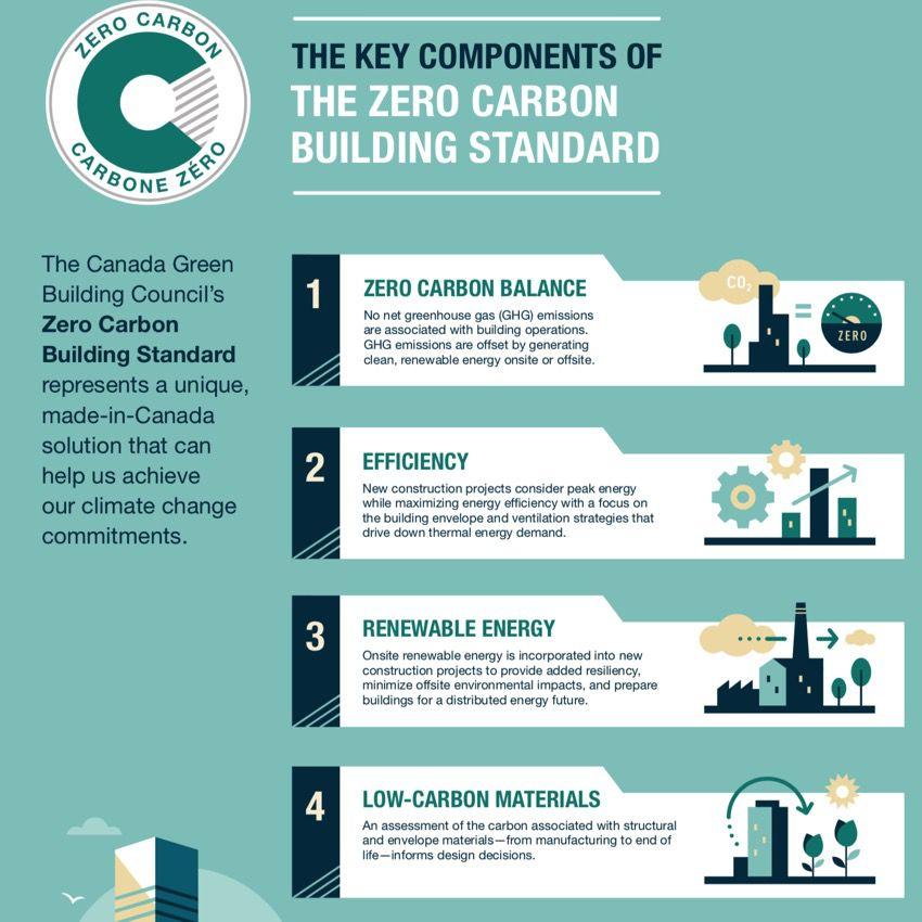 zero carbon standard