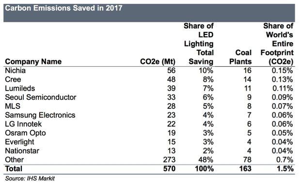 carbon emission savings