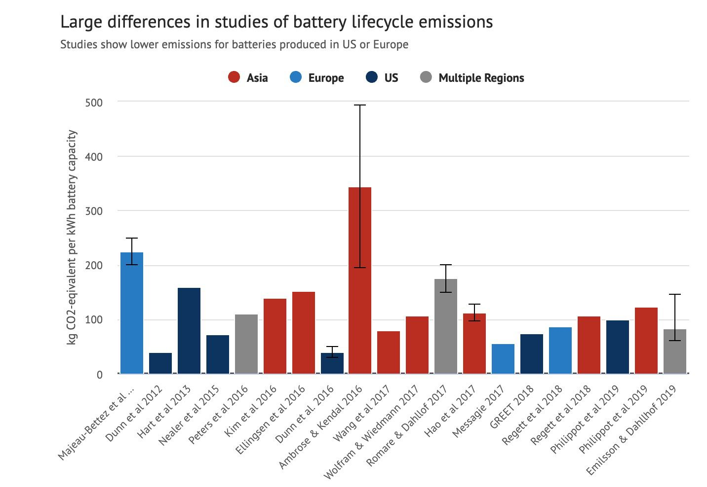 Battery Lifecycle emissions