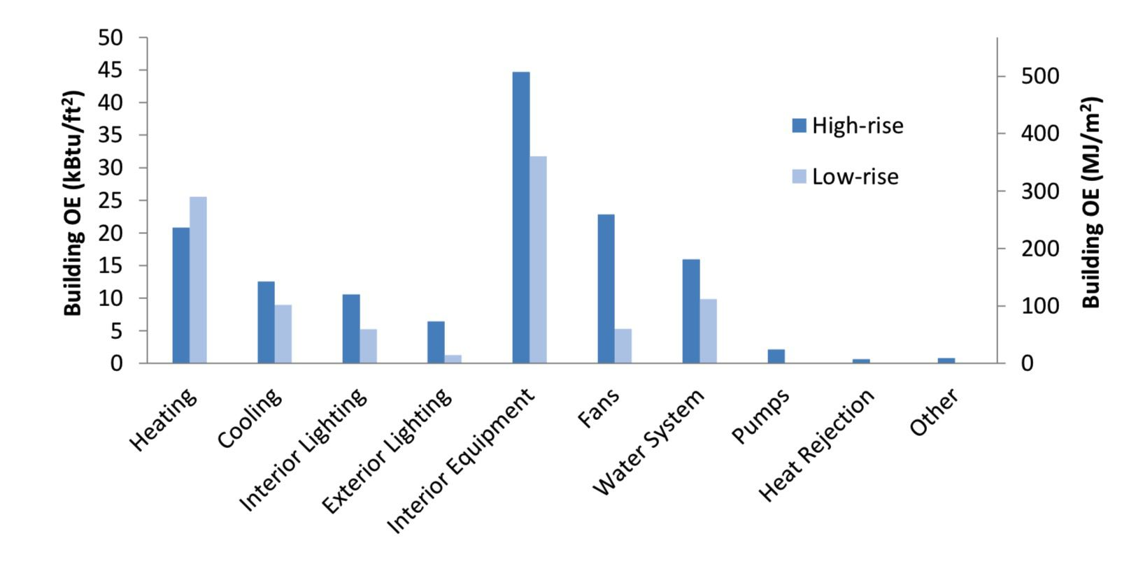 operating energy low buildings vs high