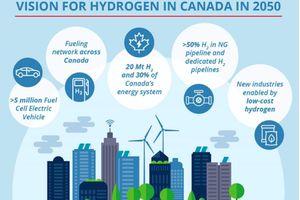 Vision of Hydrogen