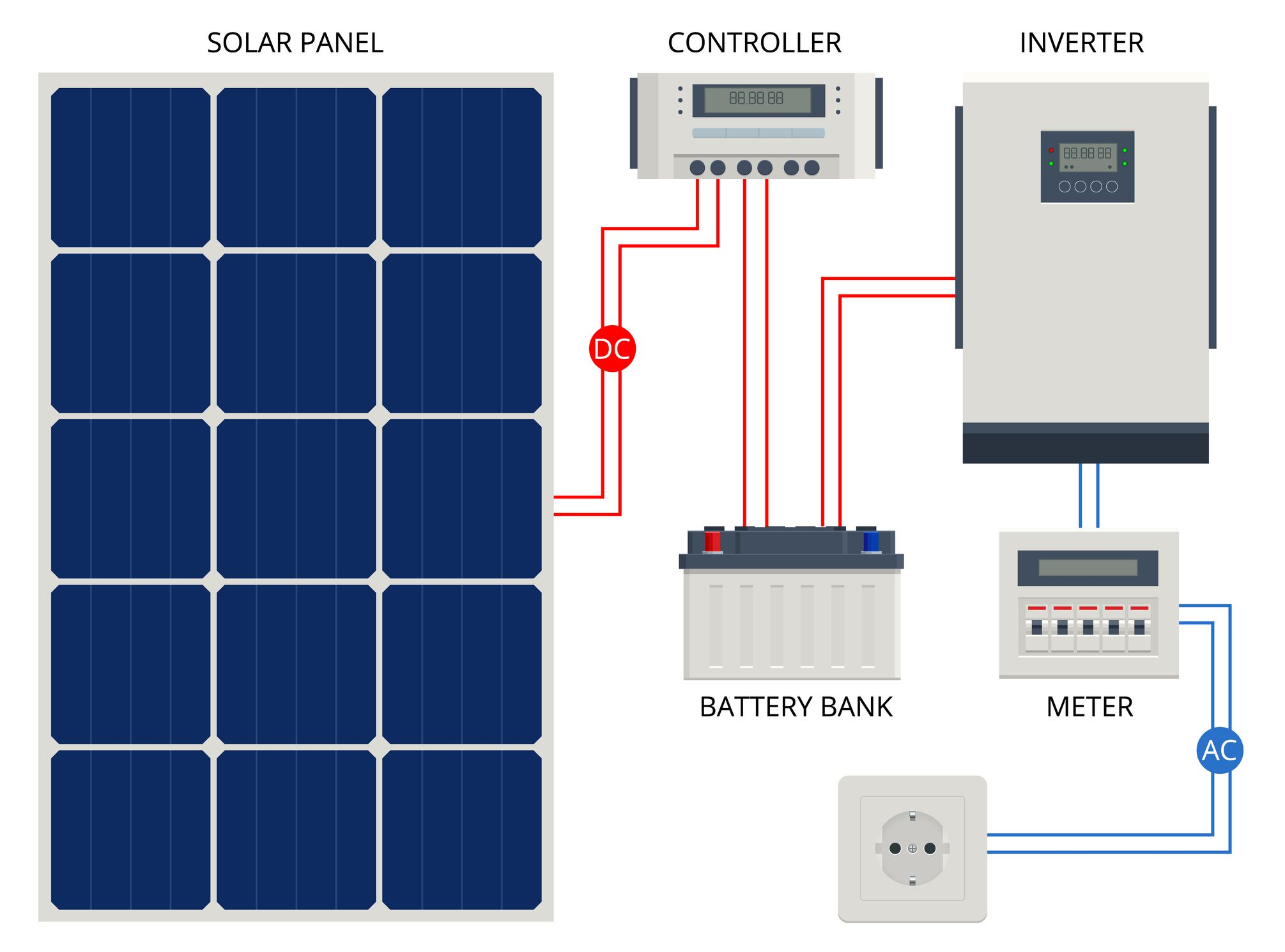 Diagram of a solar panel system with battery backup.