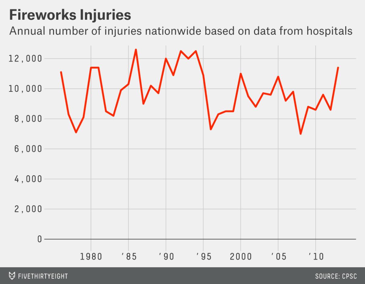 fireworks statistics