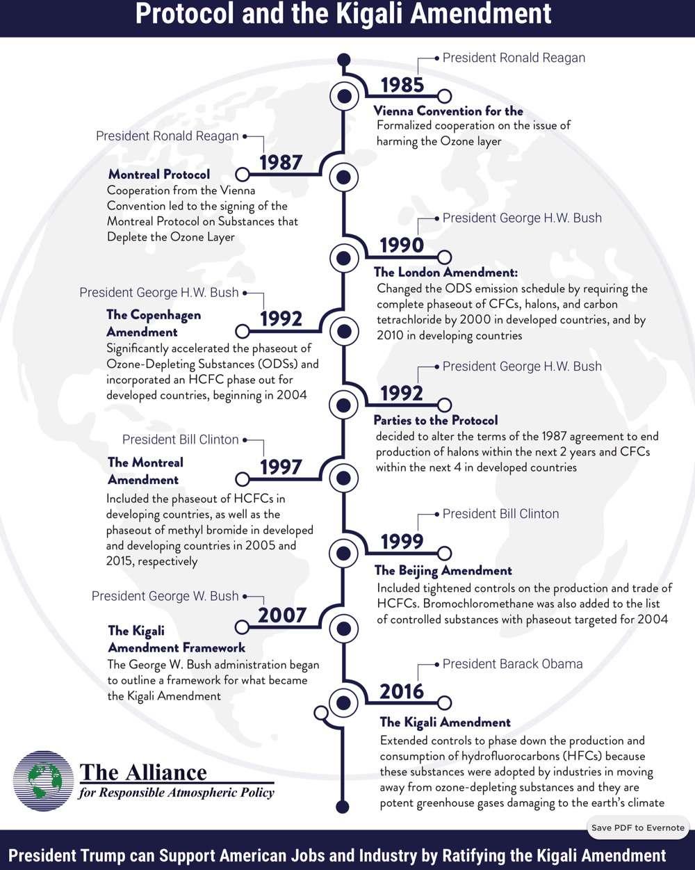 montreal protocol timeline