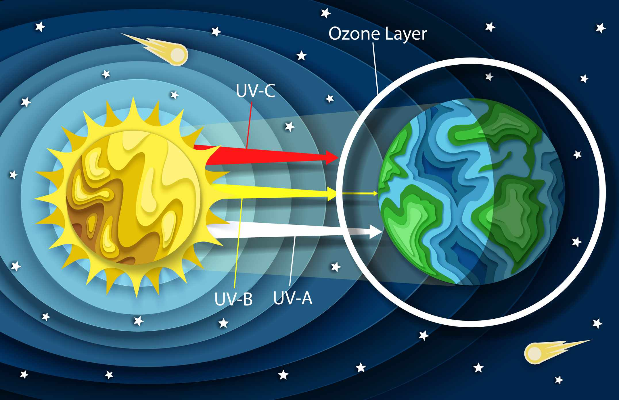 Illustration of the ozone layer and UV rays