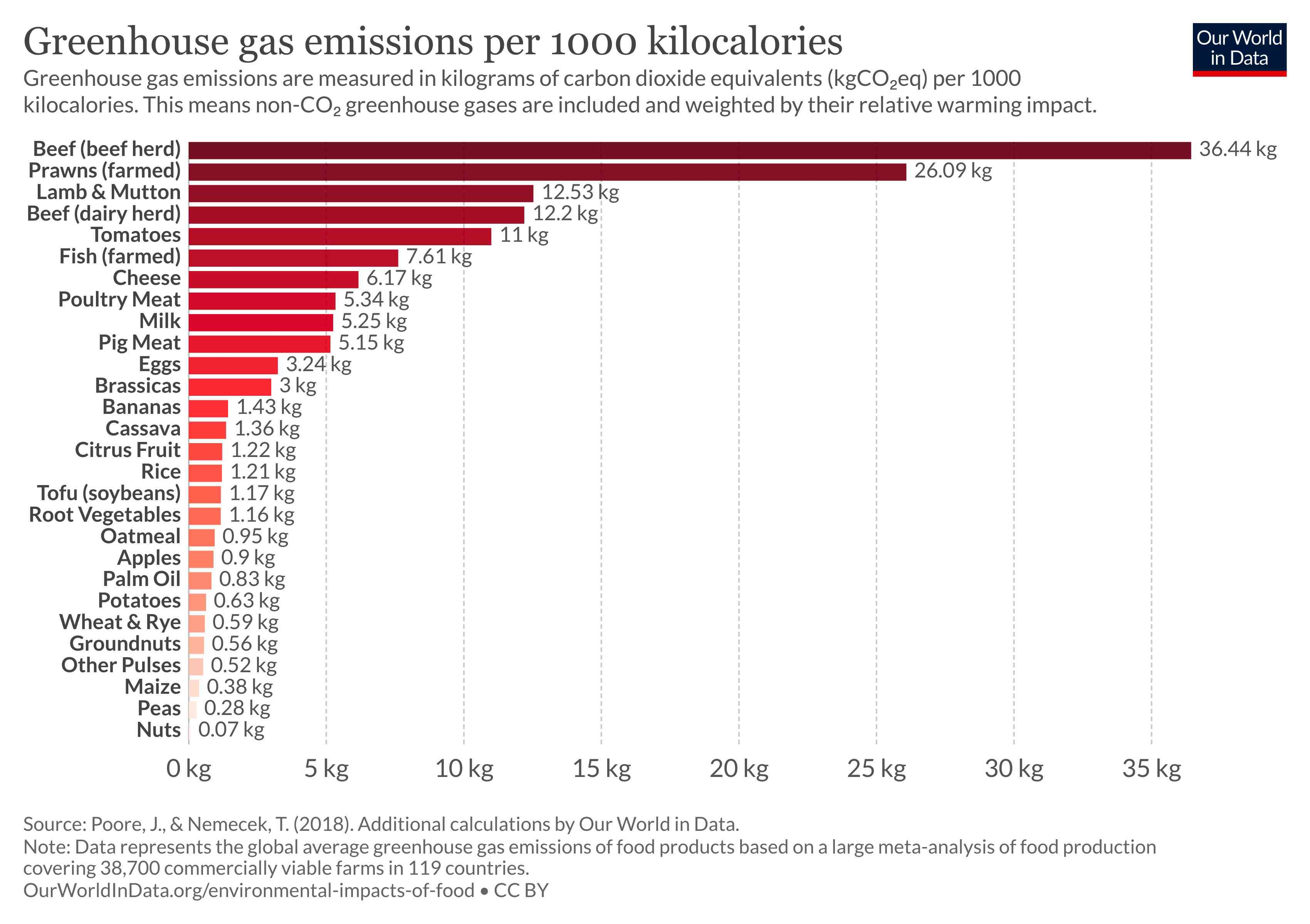 Greenhouse gases from food