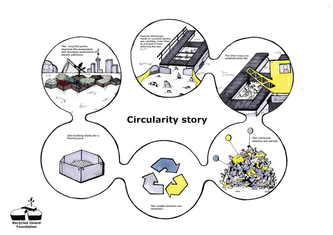 Illustration explaining the Recycled Park concept