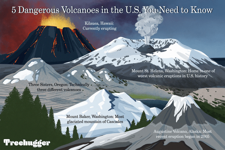 5 dangerous volcanoes in the US