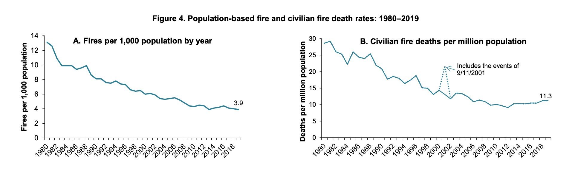 Rate of fires is dropping