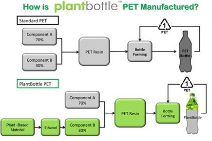 plantbottle-manufacture.jpg