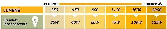 lumens watt equivalent