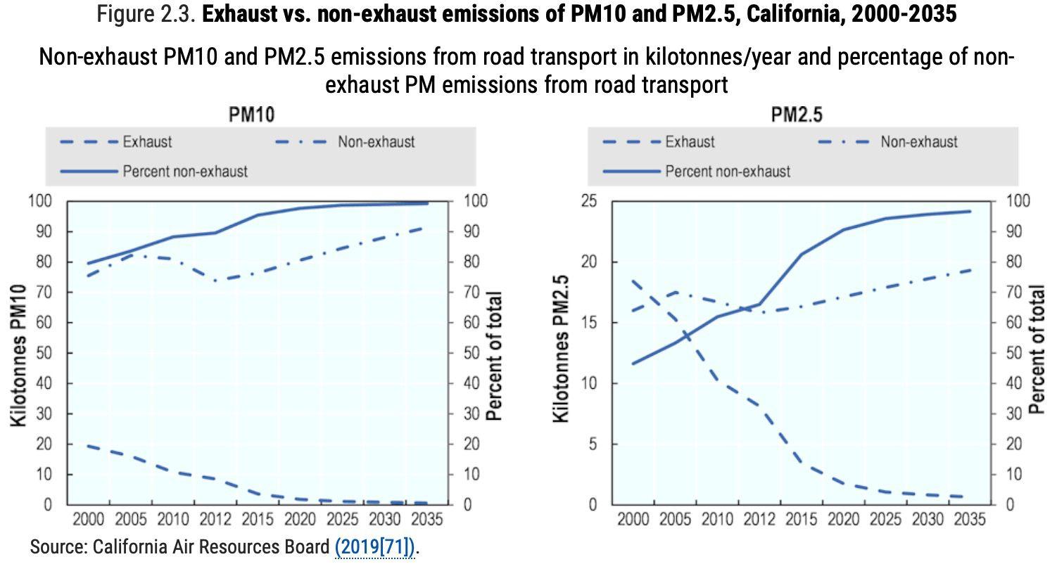 Emissions in California
