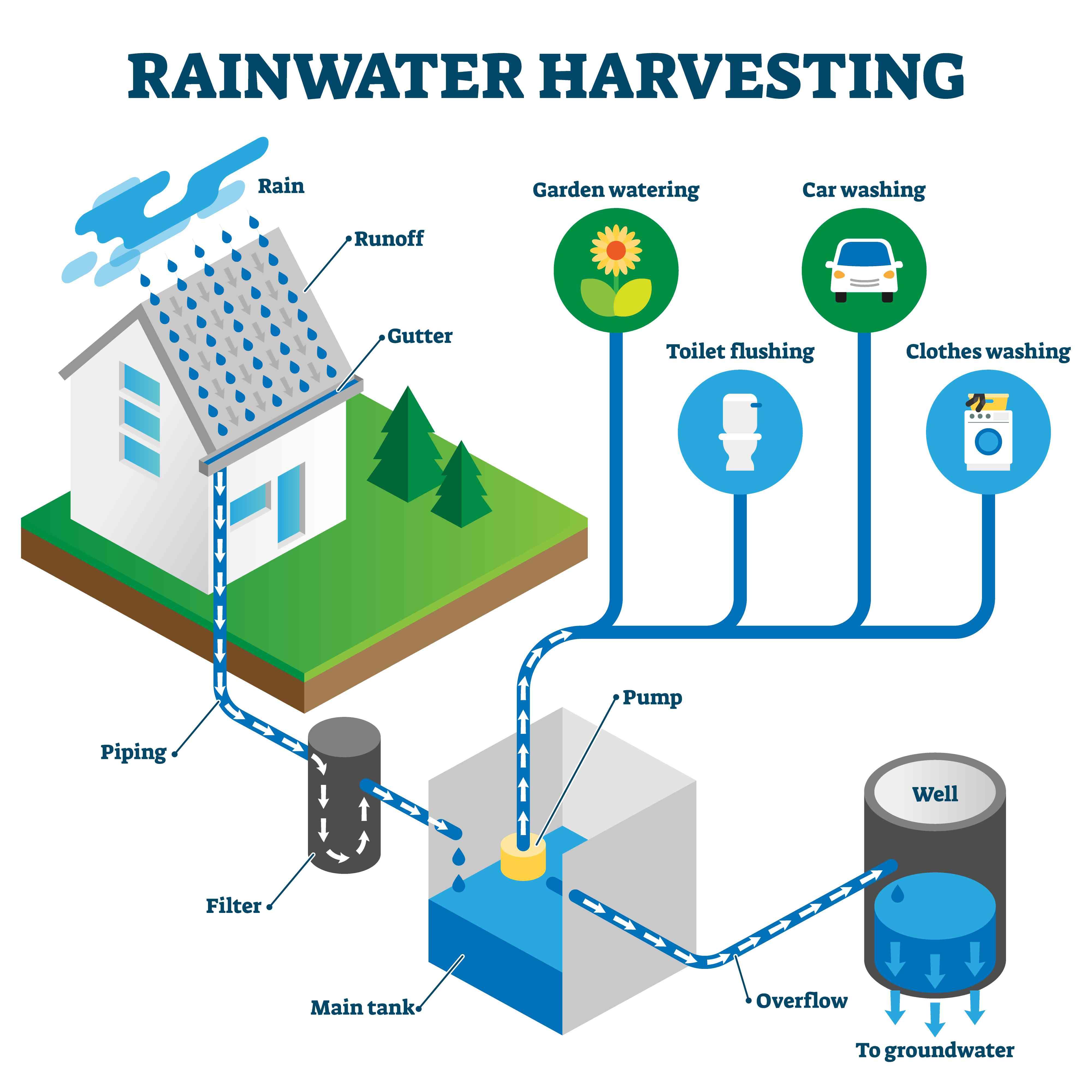Rainwater harvesting system isometric diagram