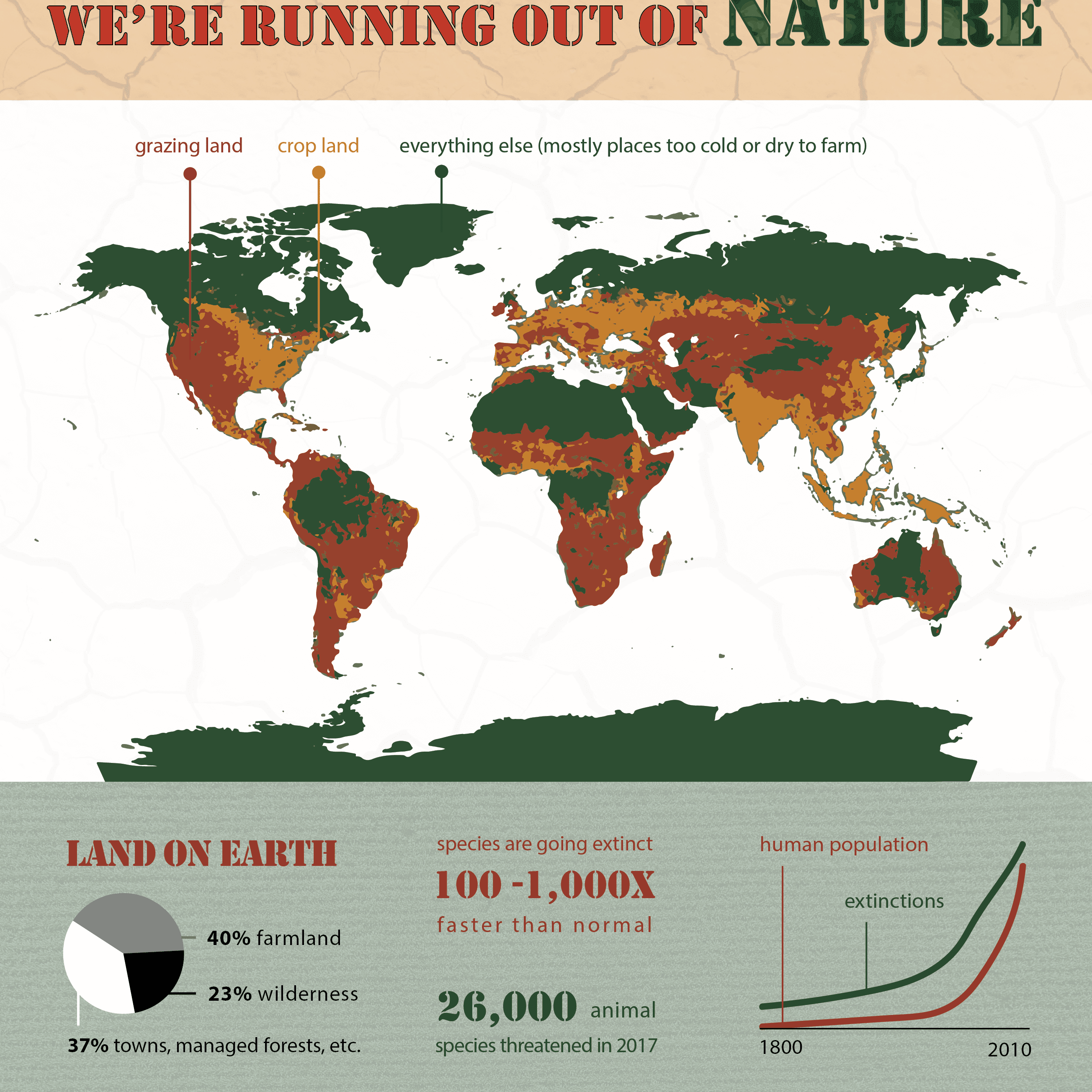 40 percent of land on earth is being used for farmland