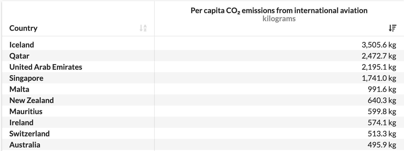International emissions