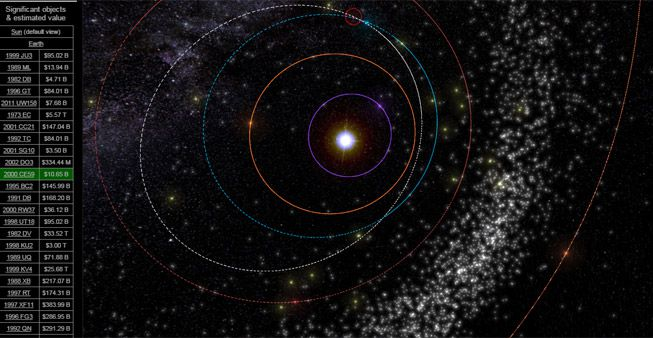 This Asterank view tracks an asteroid (the small red circle)