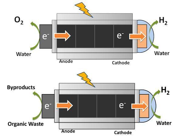 Las nanopartículas producen hidrógeno renovable a partir de las aguas residuales y la luz solar