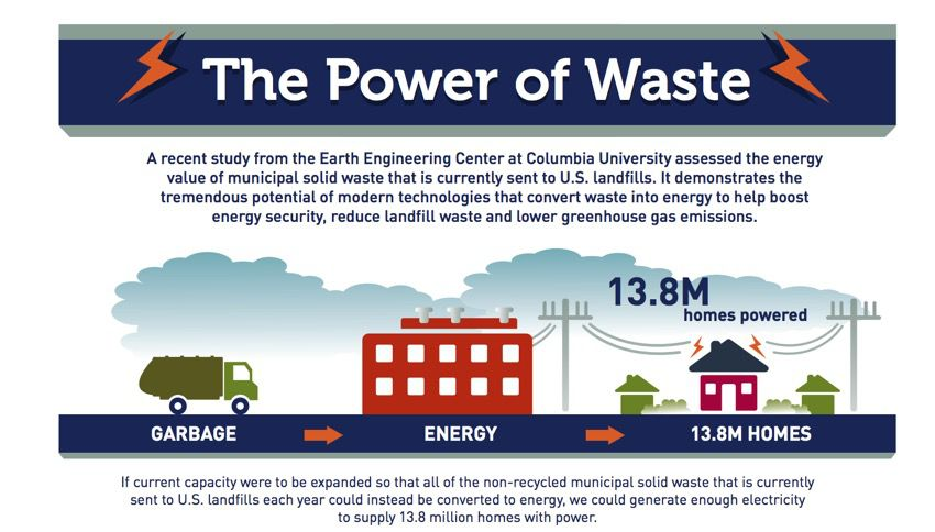 the power of waste
