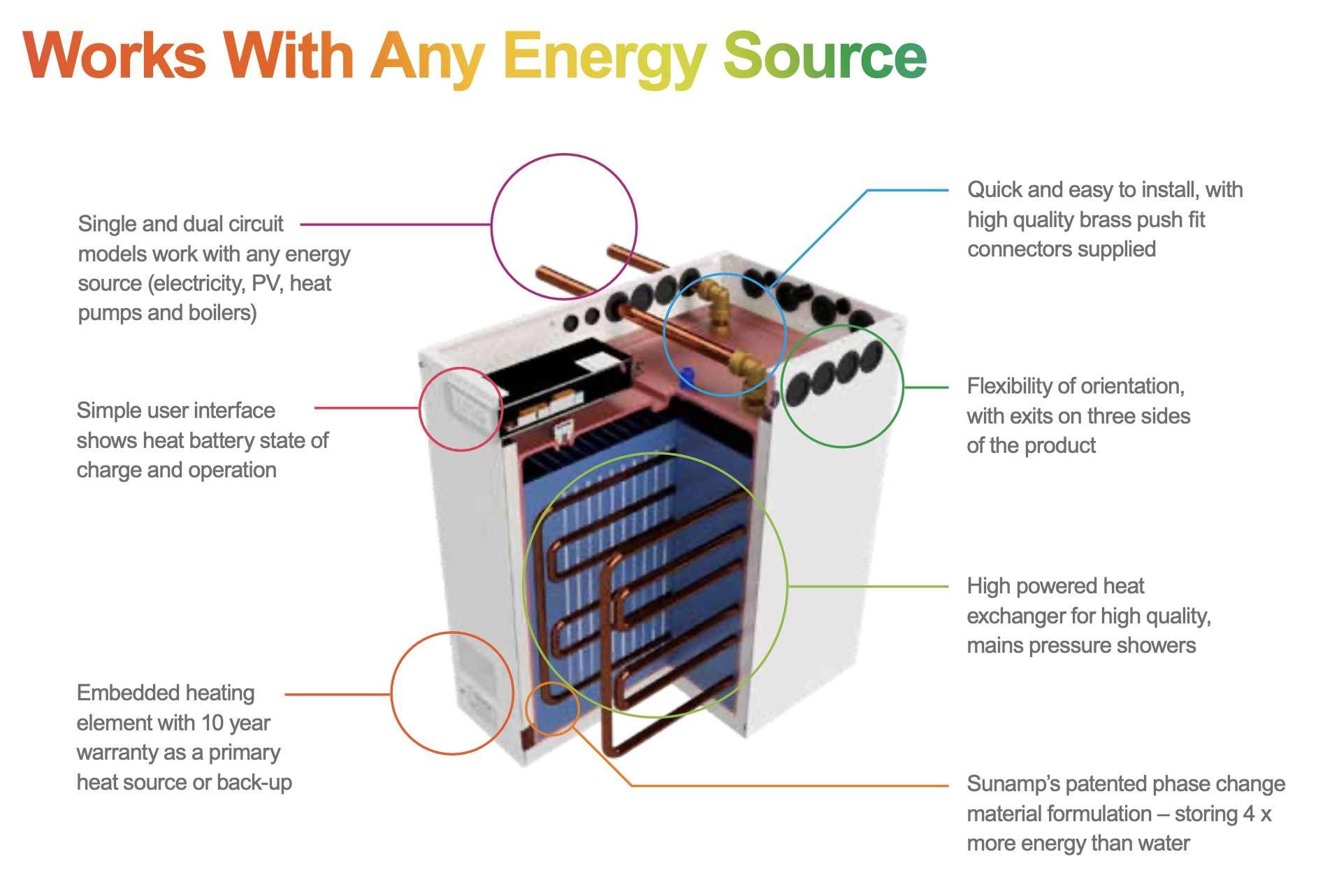 Sunamp Heat Battery