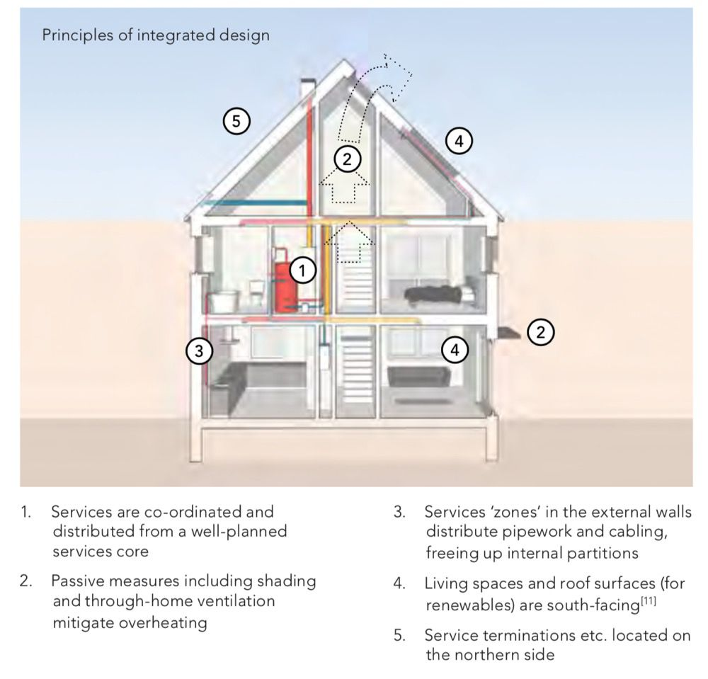 Integrated house plan