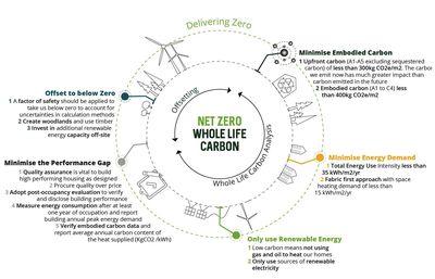 Net Zero Whole Life Carbon