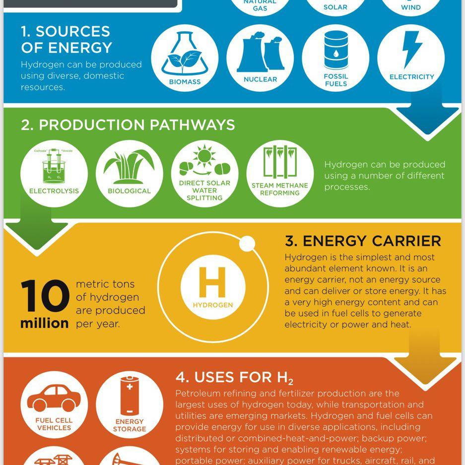 hydrogen infographic