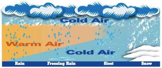 types of precipitation