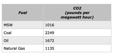 Co2 per megawatt hour