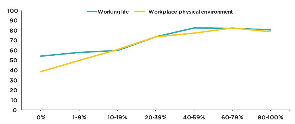 Workplace satisfaction by number of biophilic design elements