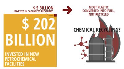 Chemical recycling is just making fuel