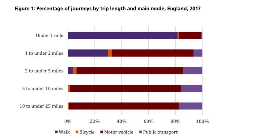 journey length