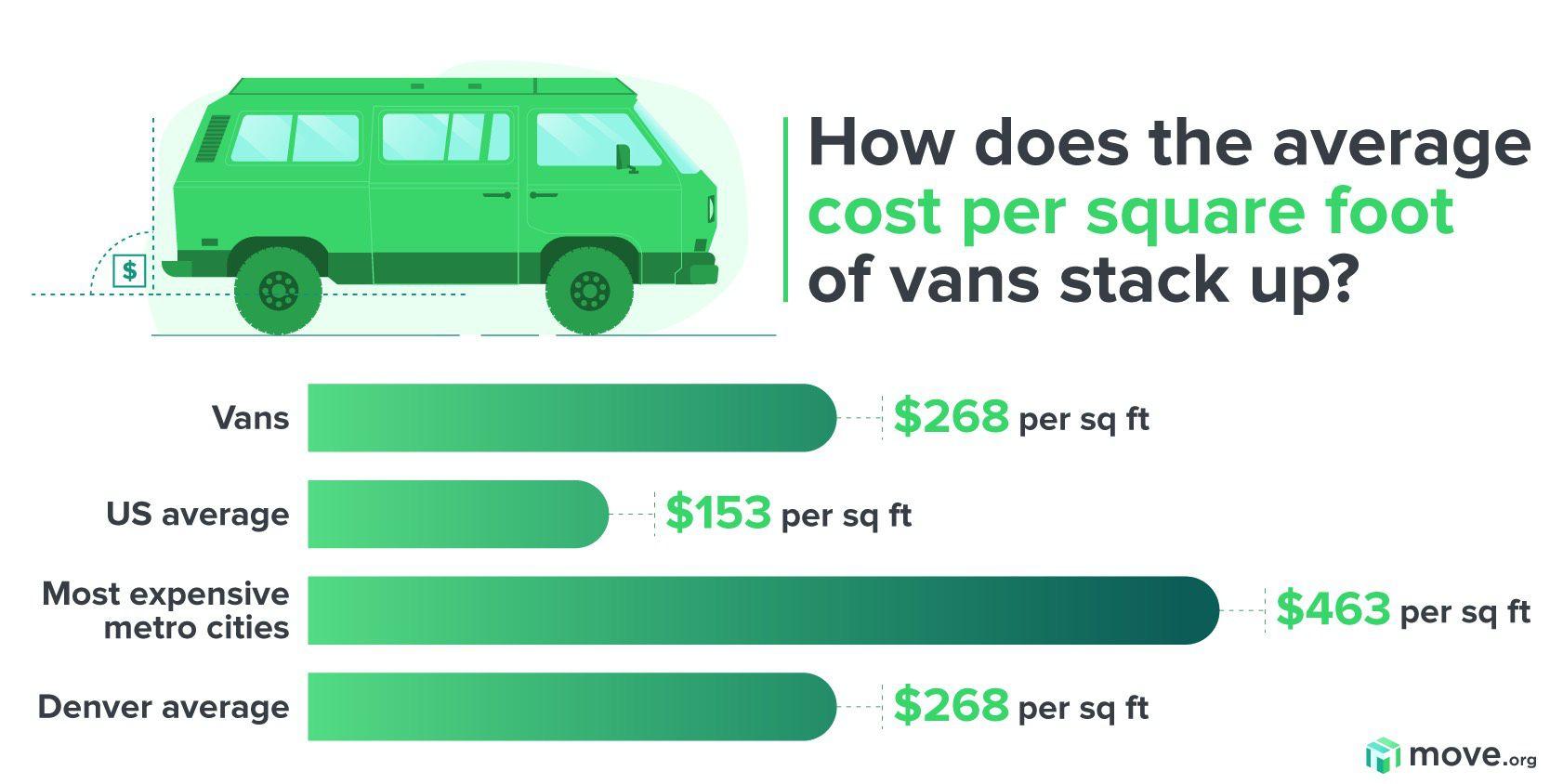 Van Comparison costs