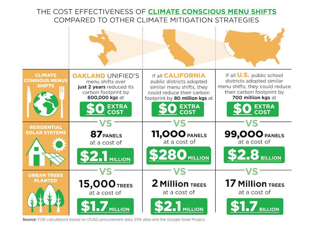 climate conscious menu shifts